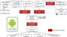 Google New Ecosystem