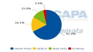 Thị phần các hàng hàng không nội địa tại Việt Nam