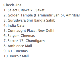 Top 10 điểm được checked-in nhiều nhất tại Ấn Độ trên facebook