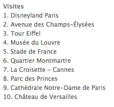 Top 10 điểm được checked-in nhiều nhất tại Pháp trên facebook