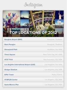 Top 10 điểm được chia sẻ nhiều nhất trên Instagram
