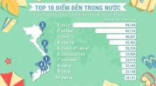 thong-ke-du-lich