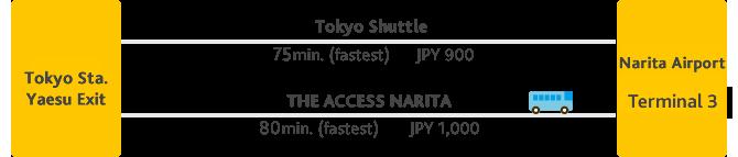 xe-buyt-narita-tokyo